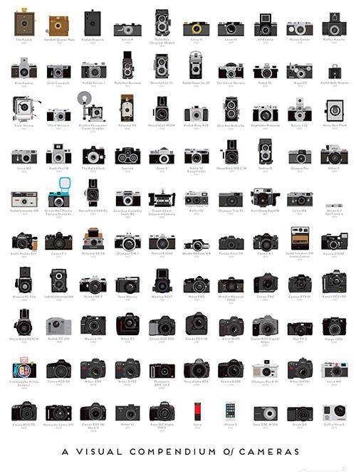 Pop Chart Cameras